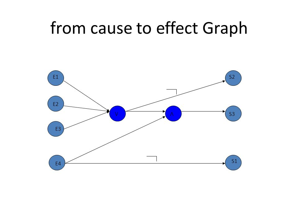 from cause to effect Graph V V E1 E2 E3 E4 S2 S3 S1