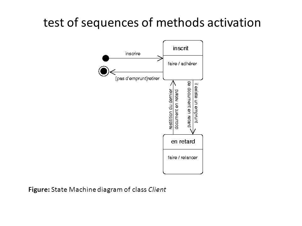 Figure: State Machine diagram of class Client test of sequences of methods activation