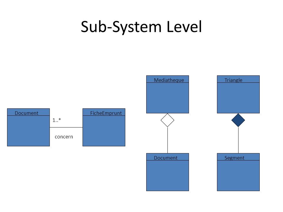 Sub-System Level Triangle Segment Mediatheque Document FicheEmprunt concern 1..*