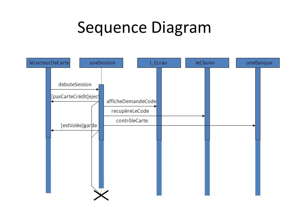 Sequence Diagram leLecteurDeCarteuneSessionl_EcranleClavieruneBanque debuteSession [pasCarteCrédit]eject afficheDemandeCode recupèreLeCode contrôleCarte [estVolée]garde