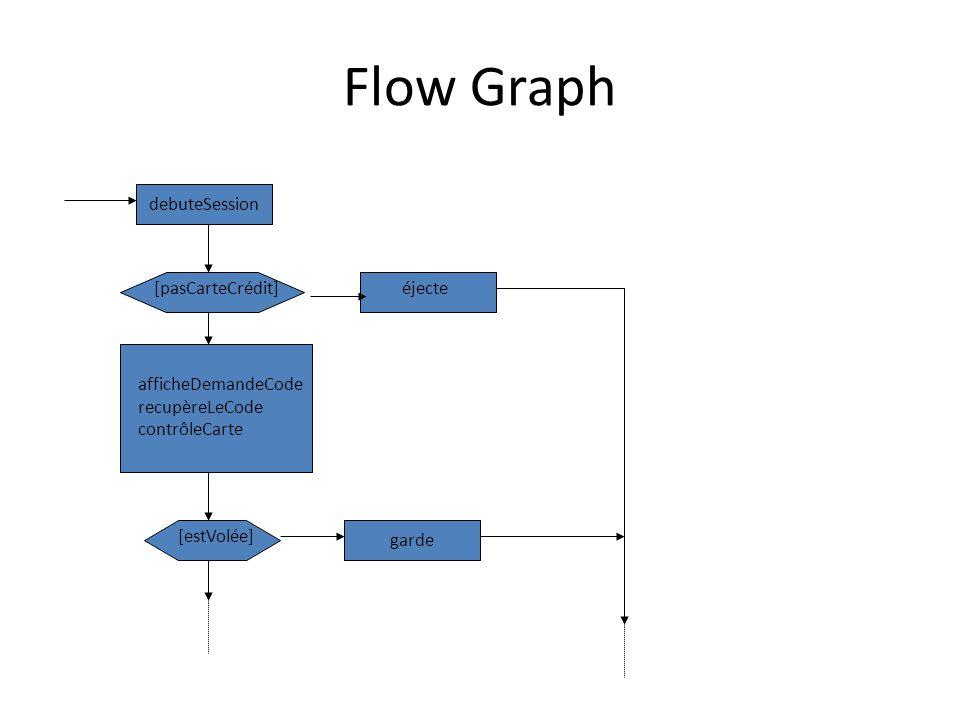 Flow Graph debuteSession garde [pasCarteCrédit]éjecte afficheDemandeCode recupèreLeCode contrôleCarte [estVolée]