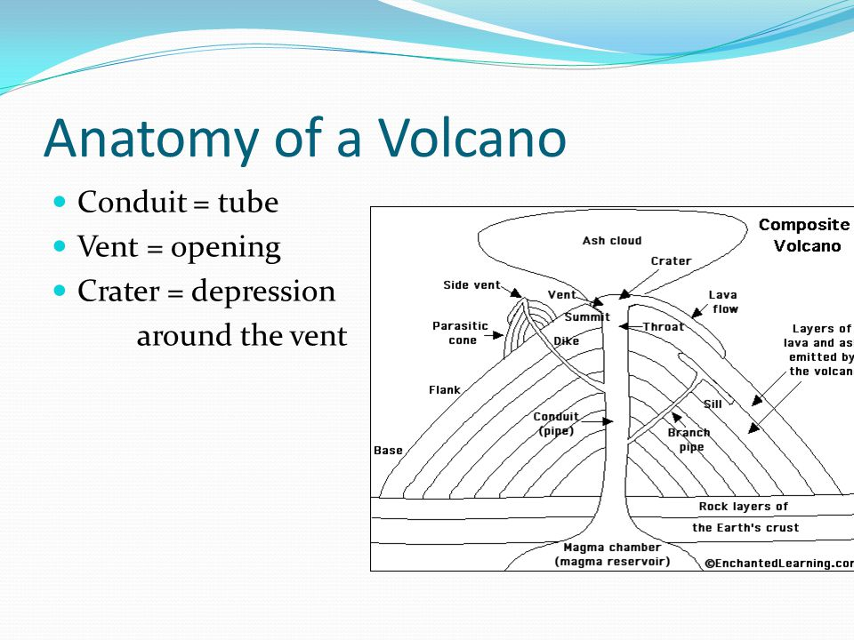 Anatomy of a Volcano Conduit = tube Vent = opening Crater = depression around the vent
