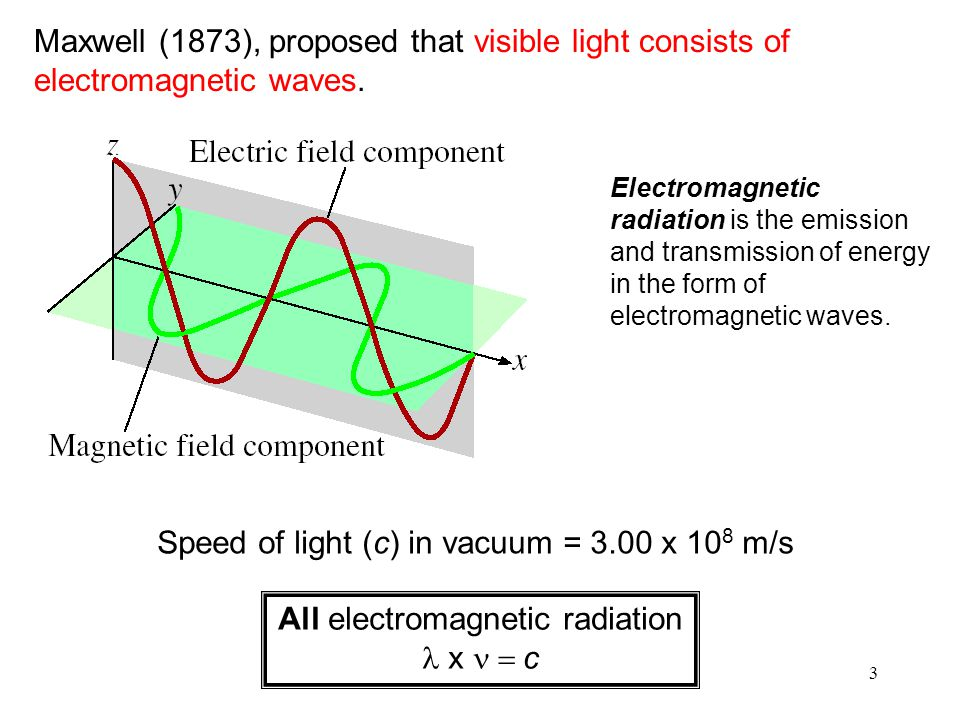 3 Maxwell (1873), proposed that visible light consists of electromagnetic waves.