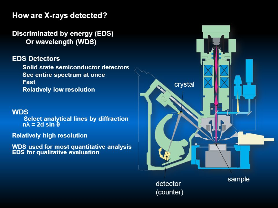 How are X-rays detected? Discriminated by energy (EDS) Or wavelength (WDS) EDS Detectors Solid state semiconductor detectors See entire spectrum at on