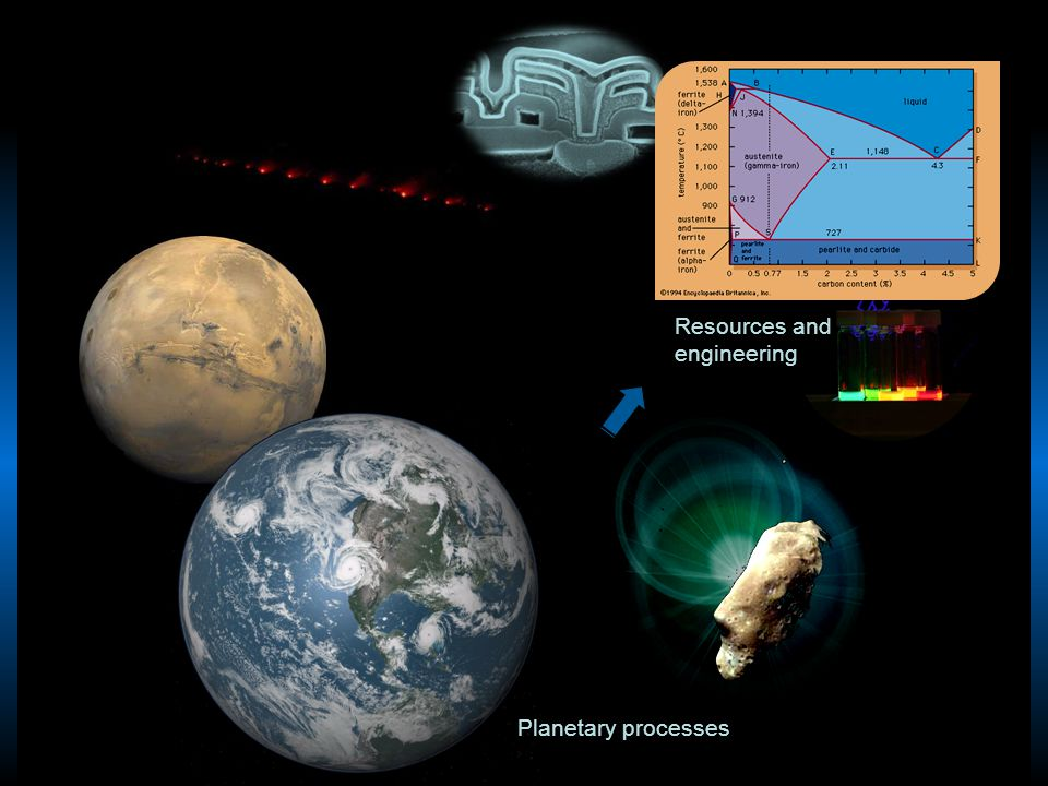 Resources and engineering Planetary processes