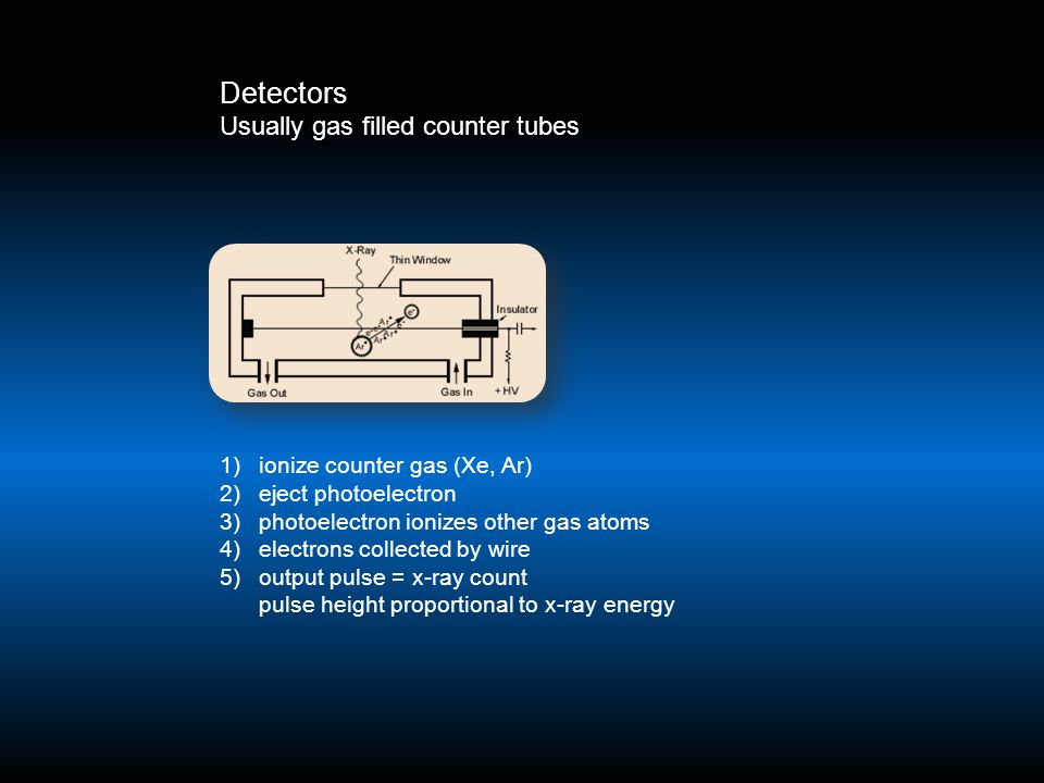 Detectors Usually gas filled counter tubes 1)ionize counter gas (Xe, Ar) 2)eject photoelectron 3)photoelectron ionizes other gas atoms 4)electrons col