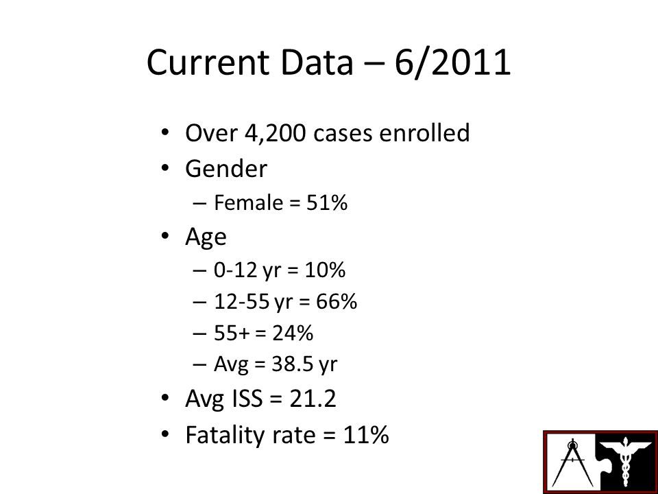 Current Data – 6/2011 Over 4,200 cases enrolled Gender – Female = 51% Age – 0-12 yr = 10% – 12-55 yr = 66% – 55+ = 24% – Avg = 38.5 yr Avg ISS = 21.2