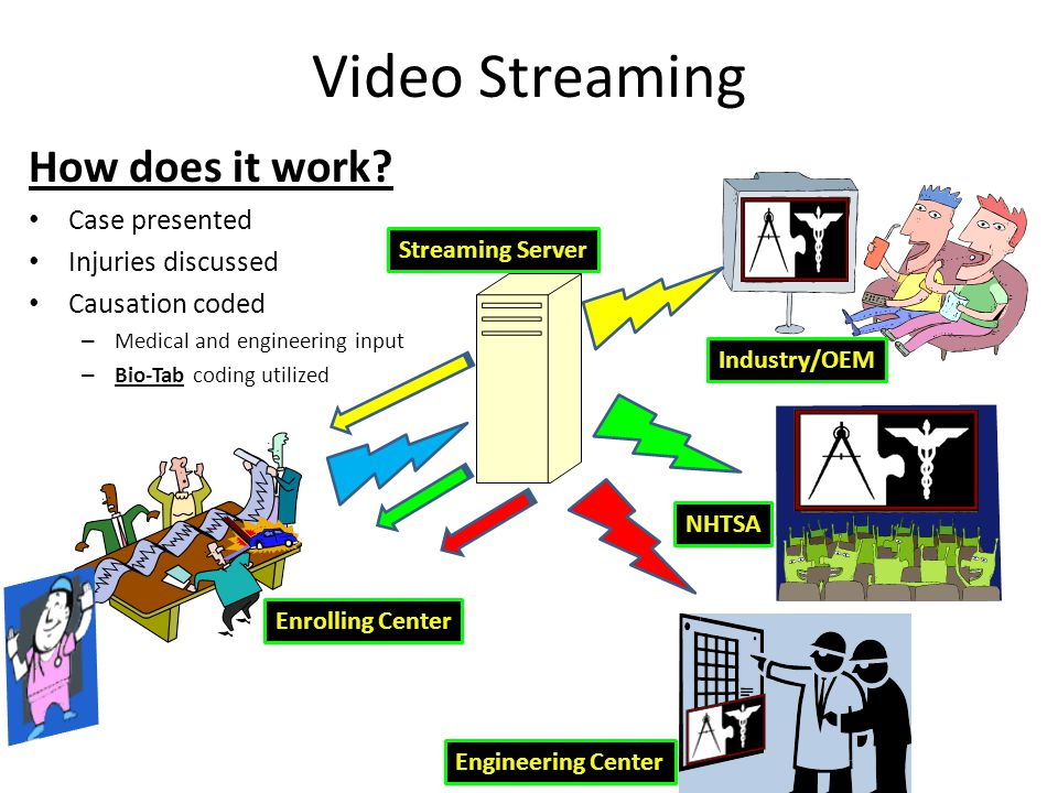 Video Streaming How does it work? Case presented Injuries discussed Causation coded – Medical and engineering input – Bio-Tab coding utilized Enrollin