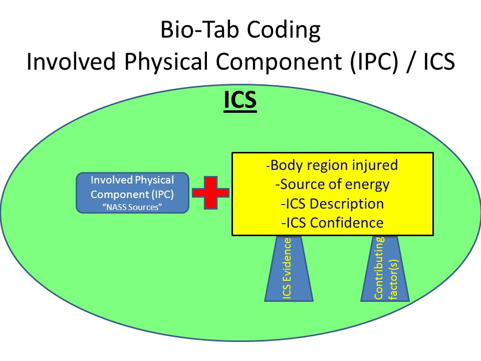Bio-Tab Coding Involved Physical Component (IPC) / ICS ICS - Body region injured -Source of energy -ICS Description -ICS Confidence ICS Evidence Contributing factor(s) Involved Physical Component (IPC) NASS Sources