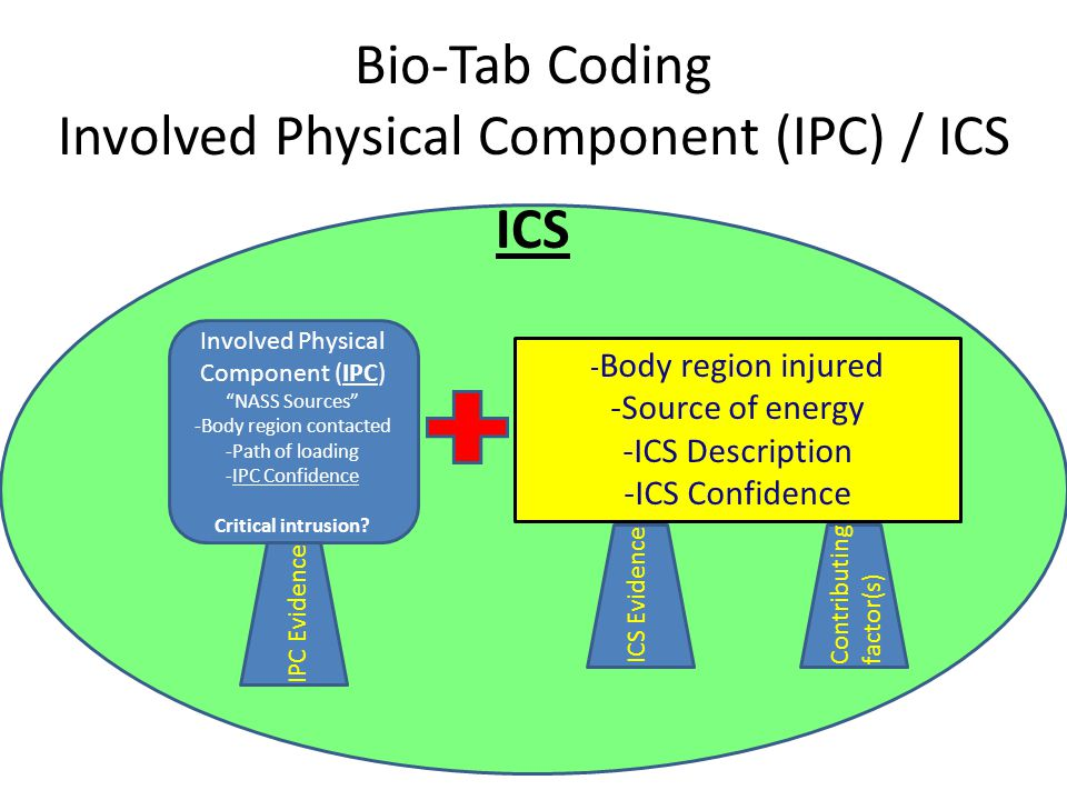 Bio-Tab Coding Involved Physical Component (IPC) / ICS nc ICS - Body region injured -Source of energy -ICS Description -ICS Confidence ICS Evidence Co