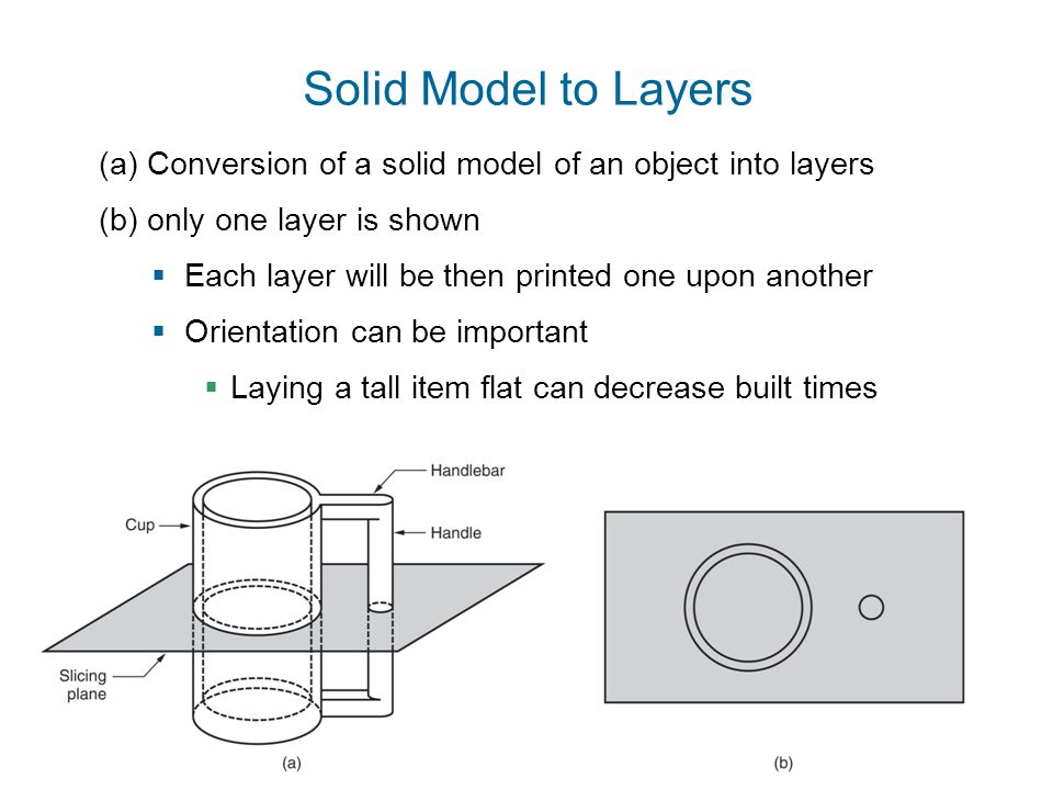 ©2010 John Wiley & Sons, Inc. M P Groover, Fundamentals of Modern Manufacturing 4/e (a) Conversion of a solid model of an object into layers (b) only