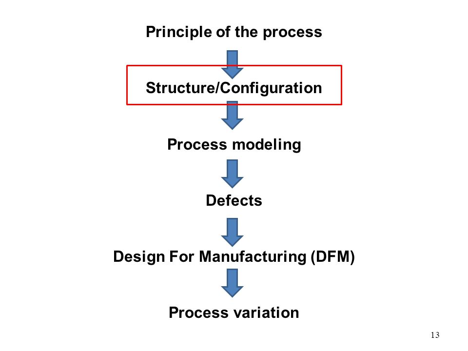 13 Principle of the process Structure/Configuration Process modeling Defects Design For Manufacturing (DFM) Process variation