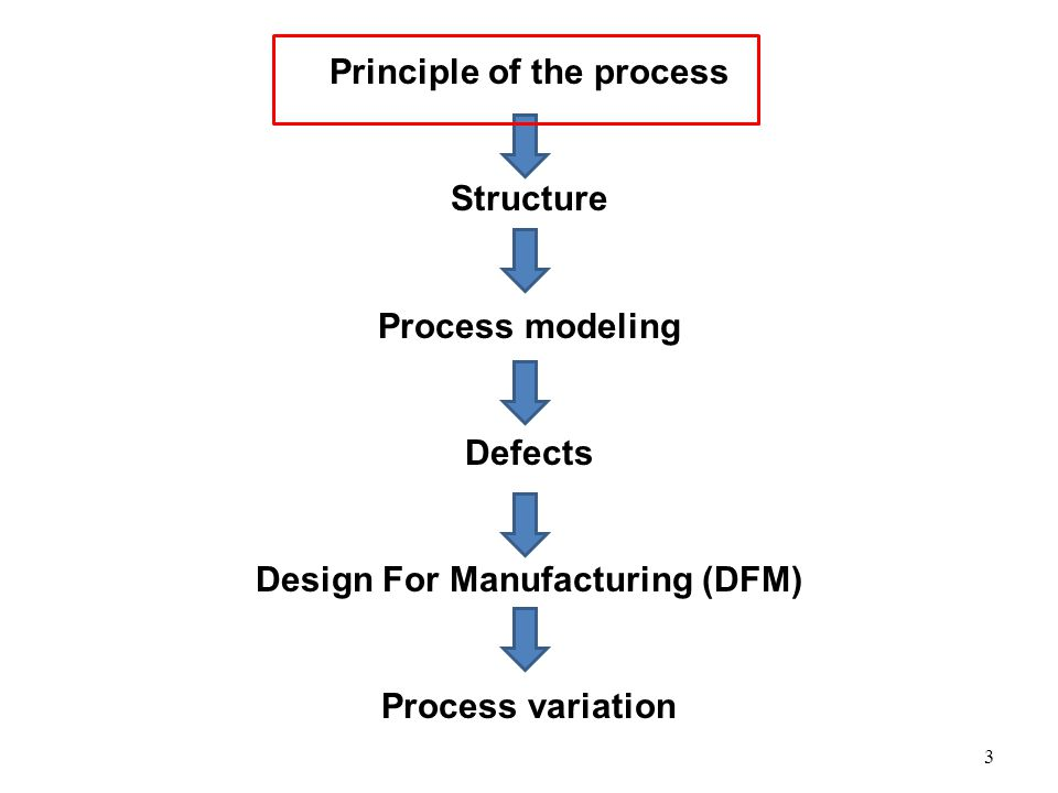 Principle and Process Rapid Prototyping: Traditional manufacturing: additive material subtractive material given that a computer model of the part has been generated on a CAD system