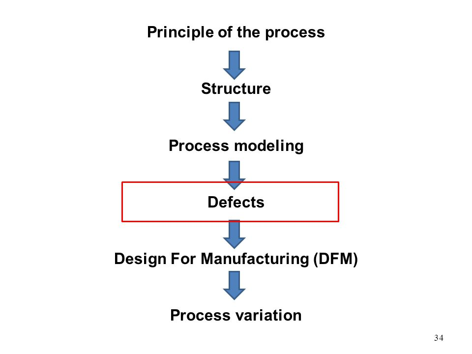 34 Principle of the process Structure Process modeling Defects Design For Manufacturing (DFM) Process variation