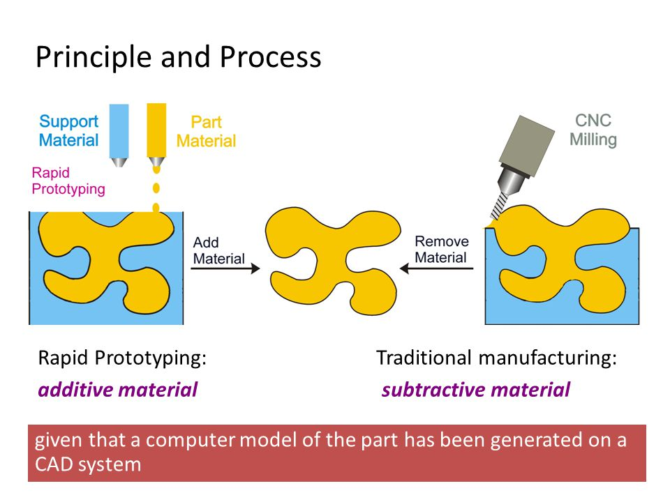 Principle and Process Rapid Prototyping: Traditional manufacturing: additive material subtractive material given that a computer model of the part has