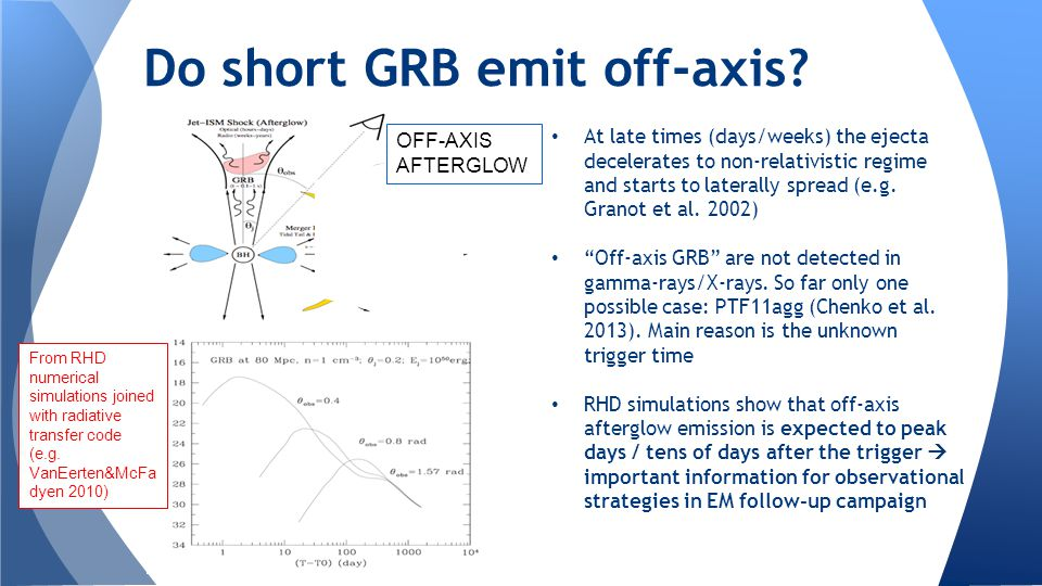 "At late times (days/weeks) the ejecta decelerates to non-relativistic regime and starts to laterally spread (e.g. Granot et al. 2002) ""Off-axis GRB"" a"