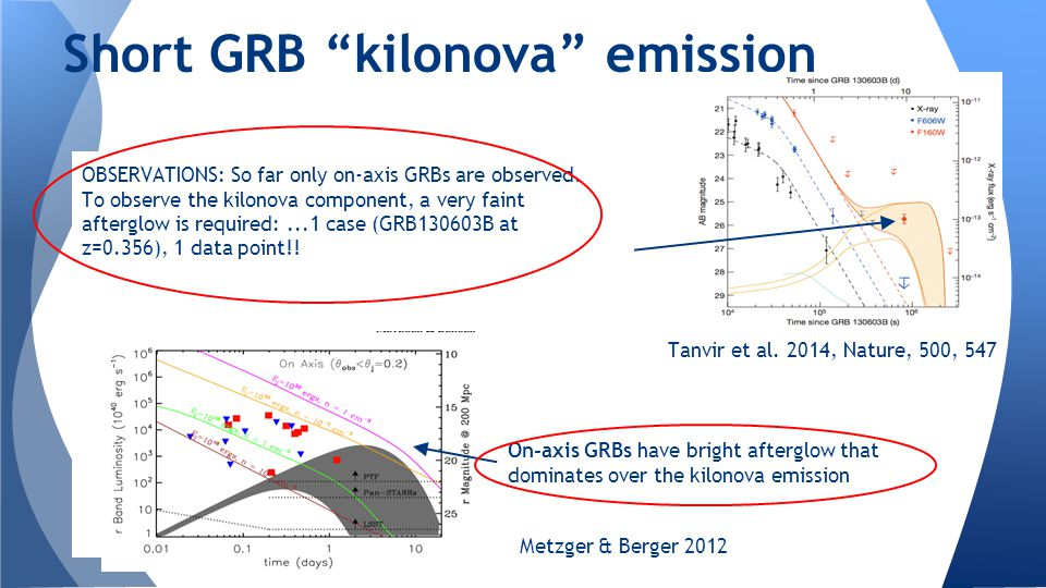 OBSERVATIONS: So far only on-axis GRBs are observed. To observe the kilonova component, a very faint afterglow is required:...1 case (GRB130603B at z=