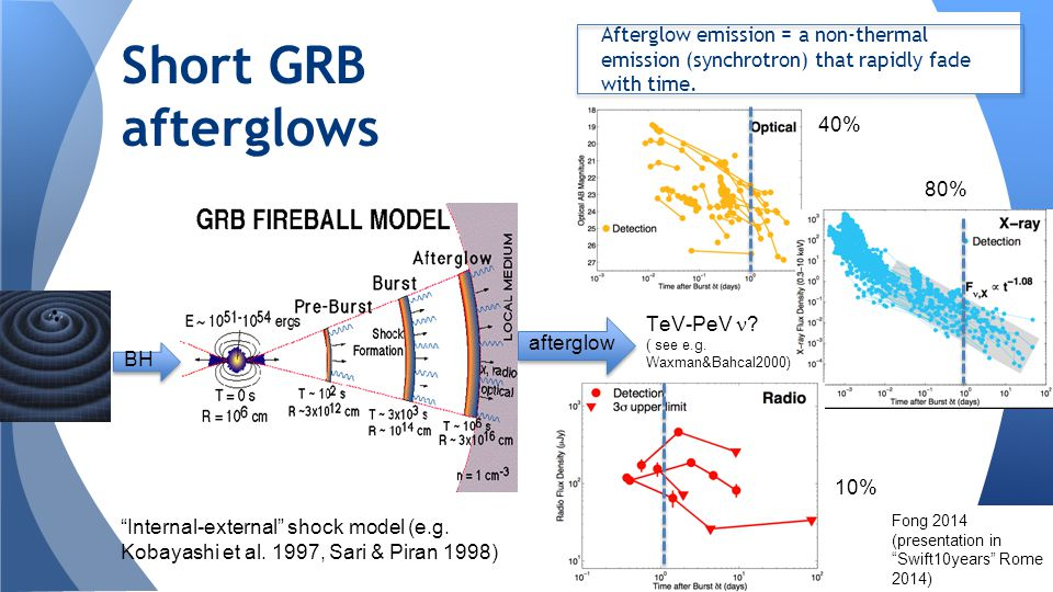 "Afterglow emission = a non-thermal emission (synchrotron) that rapidly fade with time. Short GRB afterglows ""Internal-external"" shock model (e.g. Koba"