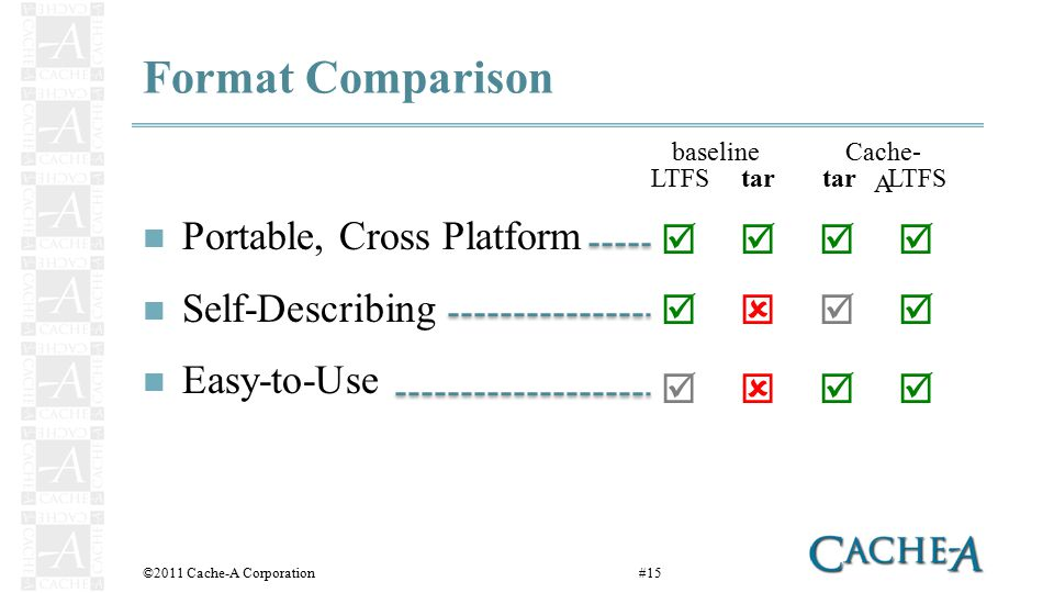 Format Comparison Portable, Cross Platform Self-Describing Easy-to-Use ©2011 Cache-A Corporation#15    LTFStar LTFS baselineCache- A