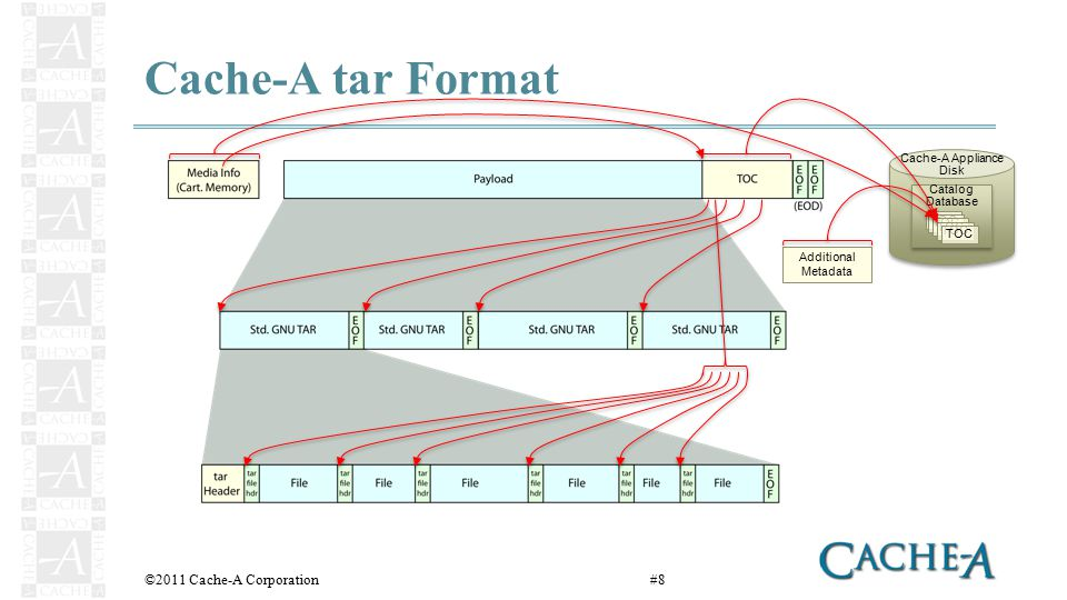 Cache-A tar Format ©2011 Cache-A Corporation#8 Catalog Database Catalog Database TOC Cache-A Appliance Disk Additional Metadata
