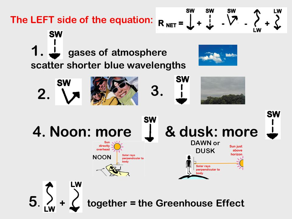Earth + Atmosphere Temperature & the Greenhouse Effect This determines the LATITUDINAL & SEASONAL DIFFERENCES of what goes OUT from the EARTH.....