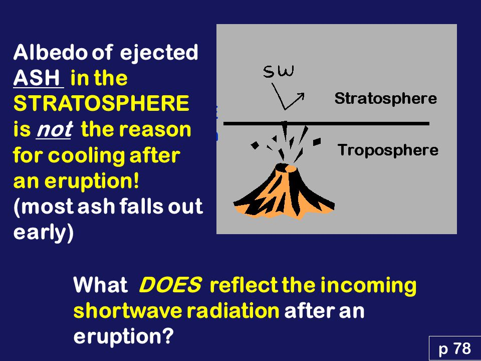 Large volcanic eruptions inject sulfur gases, water vapor, HCL into the stratosphere: Ash SO 2 H 2 O HCL water vapor (H 2 O) sulfur dioxide (SO 2 ), hydrochloric acid (HCl) mineral ash into the stratosphere Stratosphere ash aggregates, falls out within 10s to 100s of km from eruption HCL rains out p 78