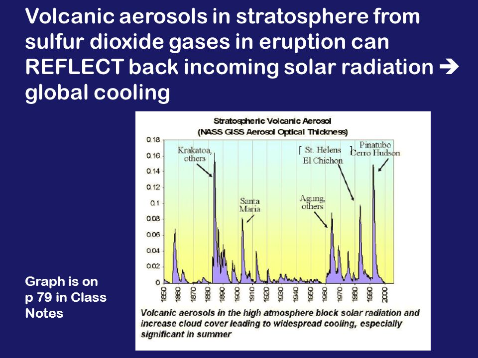 the sulfate aerosols reflect some of the incoming solar SW radiation back to space, cooling the troposphere below p 78
