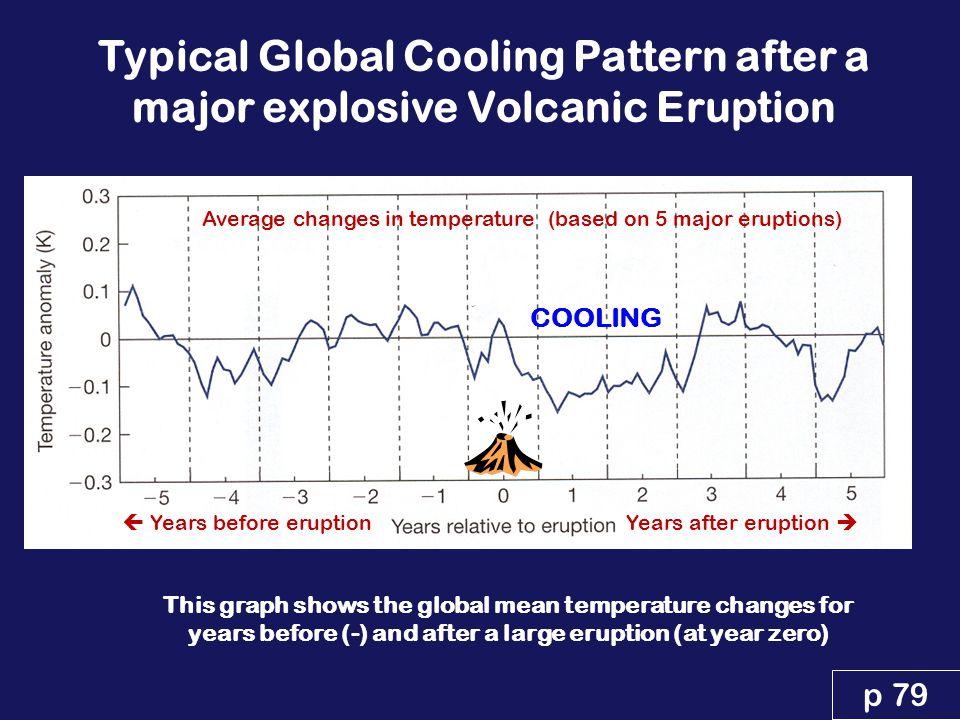 Mt Pinatubo eruption June 1991 Cooling!