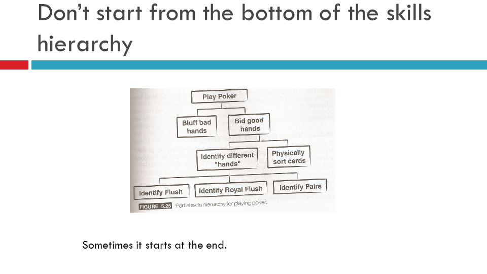 Don't start from the bottom of the skills hierarchy Sometimes it starts at the end.