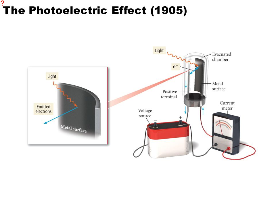 The Photoelectric Effect (1905)