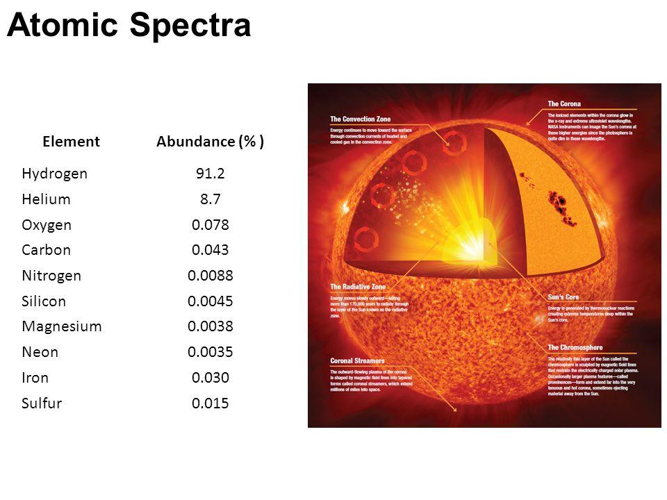 Atomic Spectra ElementAbundance (% ) Hydrogen91.2 Helium8.7 Oxygen0.078 Carbon0.043 Nitrogen0.0088 Silicon0.0045 Magnesium0.0038 Neon0.0035 Iron0.030 Sulfur0.015