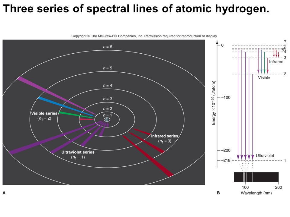 Three series of spectral lines of atomic hydrogen.