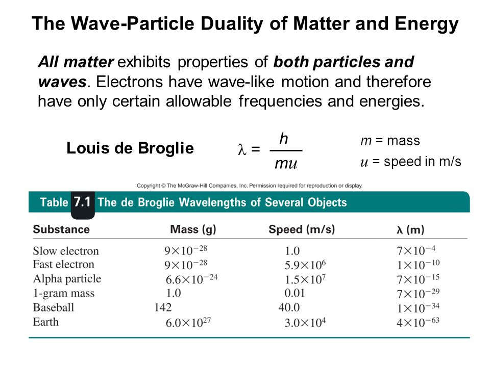 All matter exhibits properties of both particles and waves.