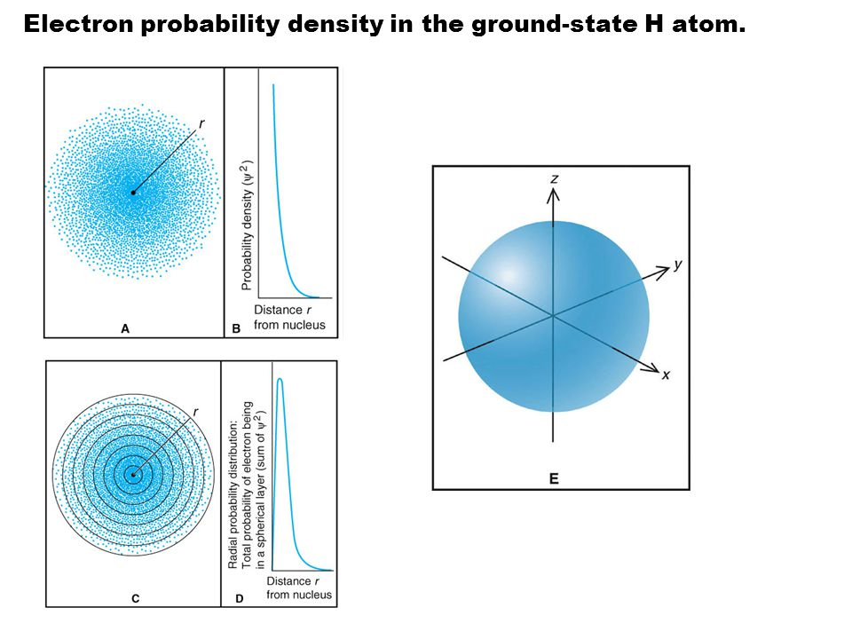 Electron probability density in the ground-state H atom.