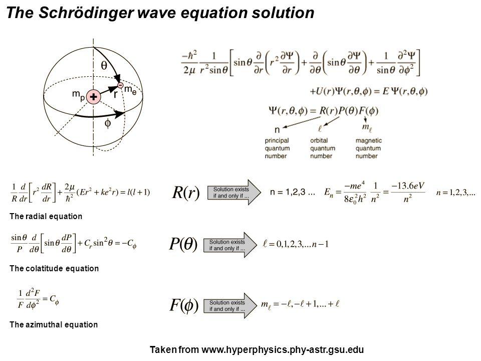 The Schrödinger wave equation solution The azimuthal equation The colatitude equation The radial equation Taken from www.hyperphysics.phy-astr.gsu.edu