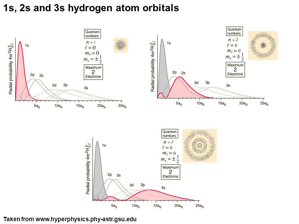 1s, 2s and 3s hydrogen atom orbitals Taken from www.hyperphysics.phy-astr.gsu.edu