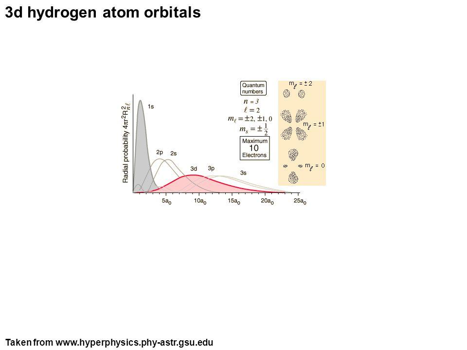 3d hydrogen atom orbitals Taken from www.hyperphysics.phy-astr.gsu.edu