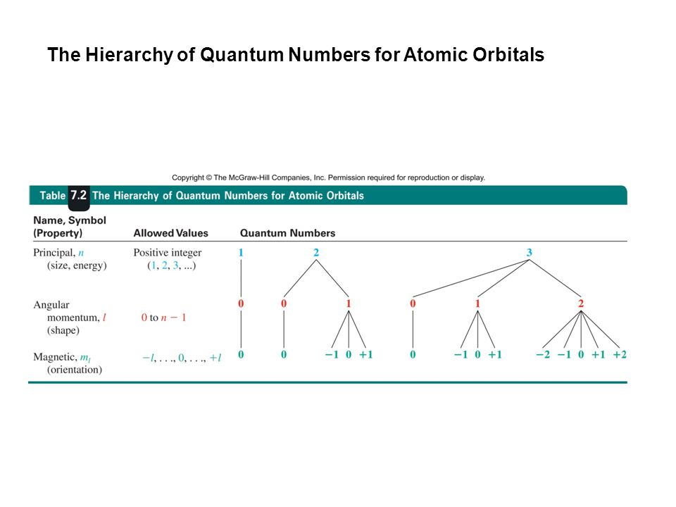 The Hierarchy of Quantum Numbers for Atomic Orbitals