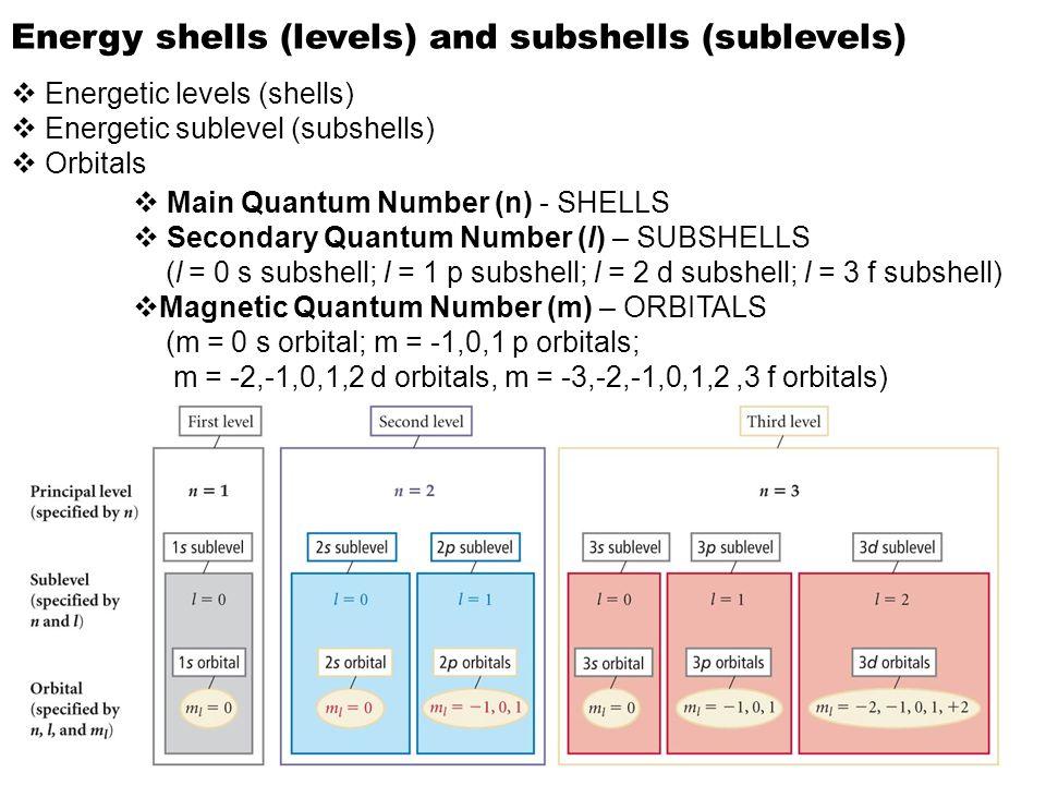 Energy shells (levels) and subshells (sublevels)  Energetic levels (shells)  Energetic sublevel (subshells)  Orbitals  Main Quantum Number (n) - SHELLS  Secondary Quantum Number (l) – SUBSHELLS (l = 0 s subshell; l = 1 p subshell; l = 2 d subshell; l = 3 f subshell)  Magnetic Quantum Number (m) – ORBITALS (m = 0 s orbital; m = -1,0,1 p orbitals; m = -2,-1,0,1,2 d orbitals, m = -3,-2,-1,0,1,2,3 f orbitals)