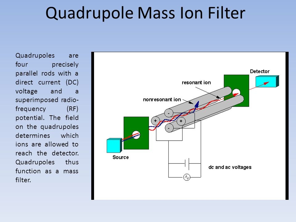 Quadrupole Mass Ion Filter Quadrupoles are four precisely parallel rods with a direct current (DC) voltage and a superimposed radio- frequency (RF) potential.