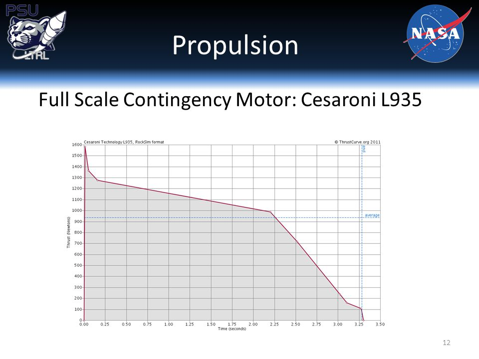 Full Scale Contingency Motor: Cesaroni L935 Propulsion 12