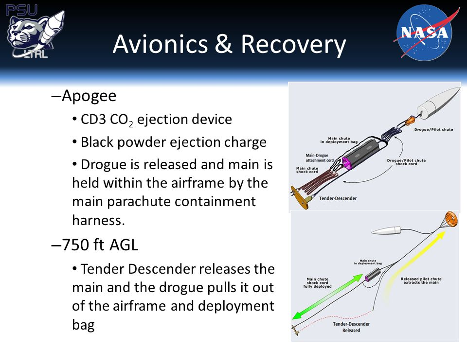 – Apogee CD3 CO 2 ejection device Black powder ejection charge Drogue is released and main is held within the airframe by the main parachute containment harness.