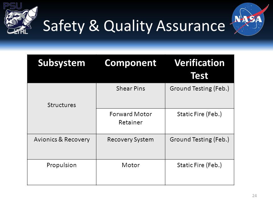Safety & Quality Assurance 24 SubsystemComponentVerification Test Structures Shear PinsGround Testing (Feb.) Forward Motor Retainer Static Fire (Feb.) Avionics & RecoveryRecovery SystemGround Testing (Feb.) PropulsionMotorStatic Fire (Feb.)