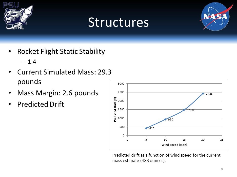 Structures Rocket Flight Static Stability – 1.4 Current Simulated Mass: 29.3 pounds Mass Margin: 2.6 pounds Predicted Drift 8 Predicted drift as a function of wind speed for the current mass estimate (483 ounces).