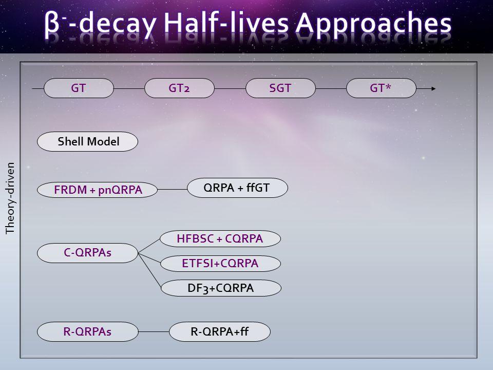 GTGT2 SGT GT* Shell Model QRPA + ffGT FRDM + pnQRPA C-QRPAs R-QRPAs HFBSC + CQRPA ETFSI+CQRPA DF3+CQRPA R-QRPA+ff Theory-driven