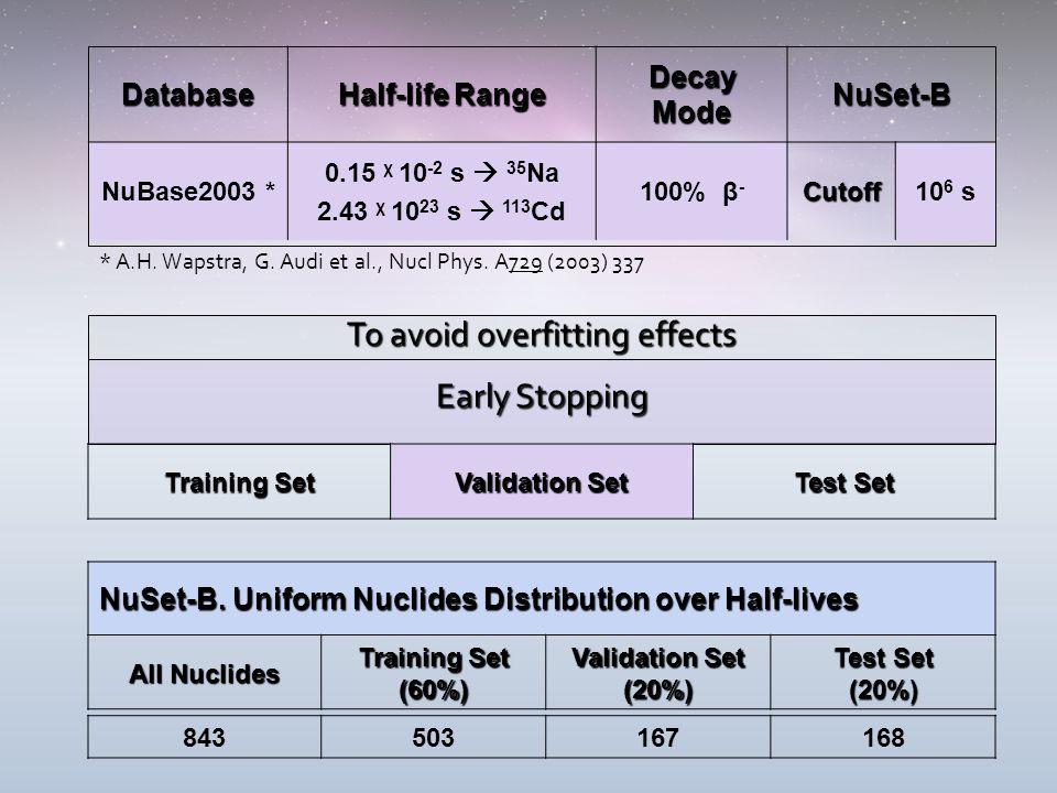 Database Half-life Range Decay Mode NuSet-B NuBase2003 * 0.15 χ 10 -2 s  35 Na 2.43 χ 10 23 s  113 Cd 100% β -Cutoff10 6 s Early Stopping To avoid overfitting effects Training Set Validation Set Test Set * A.H.