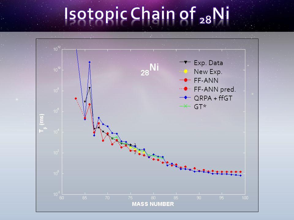 Exp. Data New Exp. FF-ANN FF-ANN pred. QRPA + ffGT GT*