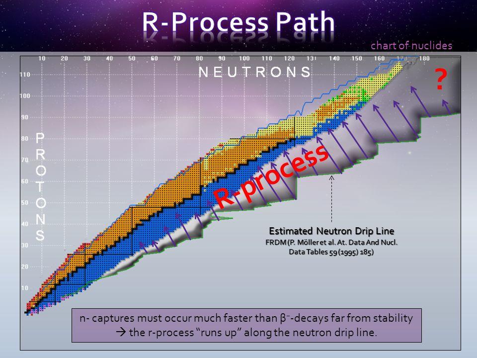 chart of nuclides Estimated Neutron Drip Line FRDM (P.