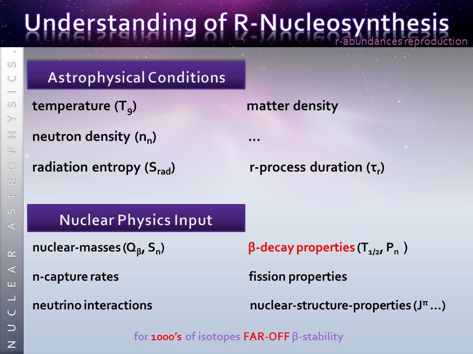 temperature (T 9 ) matter density neutron density (n n ) … radiation entropy (S rad ) r-process duration (τ r ) nuclear-masses (Q β, S n ) β-decay properties (T 1/2, P n ) n-capture rates fission properties neutrino interactions nuclear-structure-properties (J π …) for 1000's of isotopes FAR-OFF β-stability r-abundances reproduction