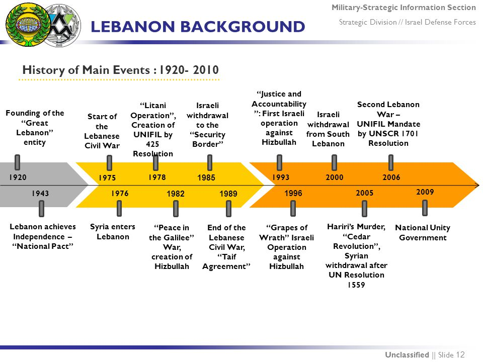 Military-Strategic Information Section Strategic Division // Israel Defense Forces Unclassified || Slide 12 LEBANON BACKGROUND History of Main Events : 1920- 2010 1943 1975 1920 1978 1985 1989 1996 2000 2005 1993 1976 Founding of the Great Lebanon entity Lebanon achieves Independence – National Pact Start of the Lebanese Civil War Syria enters Lebanon End of the Lebanese Civil War, Taif Agreement Grapes of Wrath Israeli Operation against Hizbullah Hariri's Murder, Cedar Revolution , Syrian withdrawal after UN Resolution 1559 Israeli withdrawal from South Lebanon 2009 National Unity Government 2006 Second Lebanon War – UNIFIL Mandate by UNSCR 1701 Resolution 1982 Peace in the Galilee War, creation of Hizbullah Litani Operation , Creation of UNIFIL by 425 Resolution Israeli withdrawal to the Security Border Justice and Accountability : First Israeli operation against Hizbullah